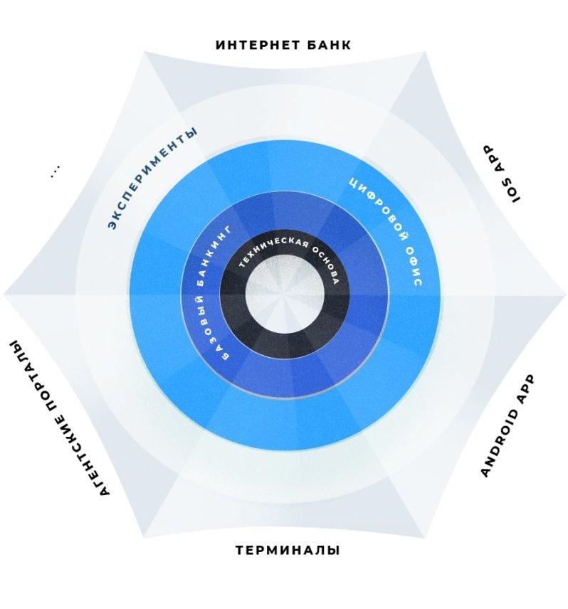 Разработка банковских информационных систем и по для банков – Разработчик Abanking